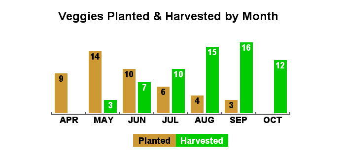 Planting and Harvesting by Month